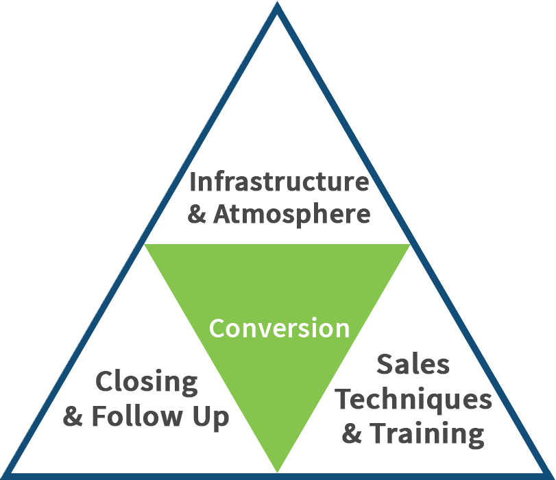 The Conversion Profit Pyramid