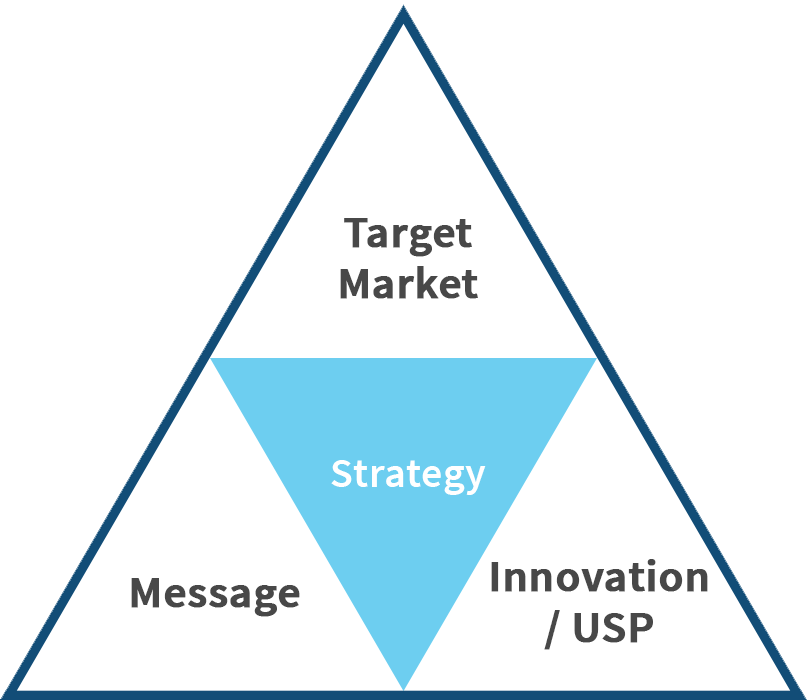 Care Marketing Strategy