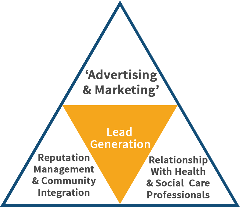 Lead Generation for Care Homes
